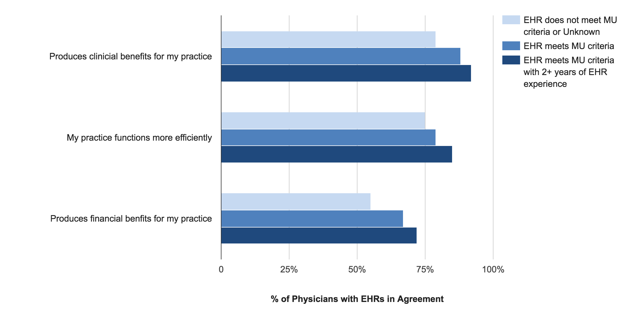 EHR Impacts for Physician Practices