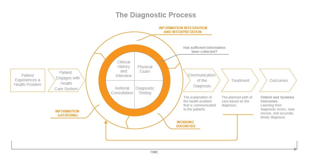 the diagnostic process (3)
