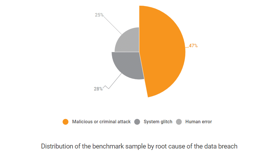 Distribution of the benchmark sample by root cause of the data breach
