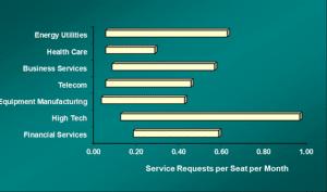 Service requests per month